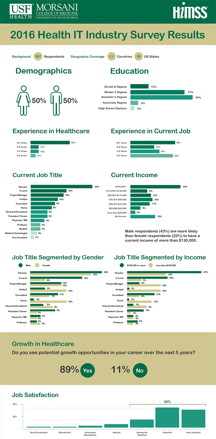 health information technology salary survey results