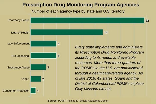 PDMP Usage Statistics