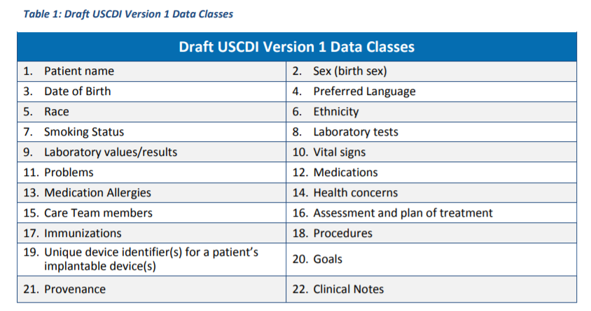 Source: Office of the National Coordinator for Health IT. USCDI Version 1 Data Classes