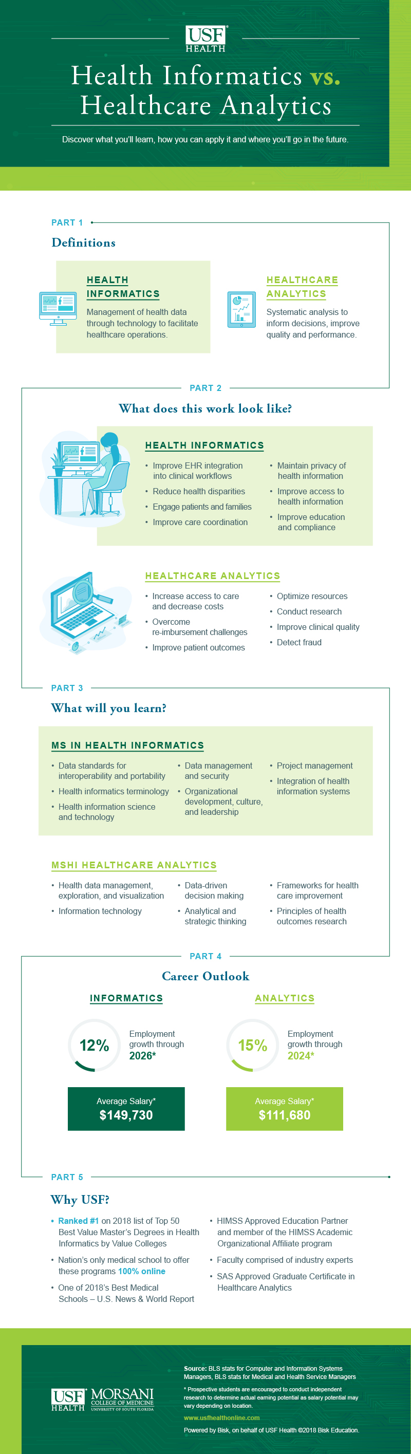 Health Informatics Vs Healthcare Analytics Usf Health Online