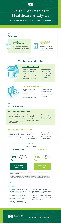 Health Informatics vs Healthcare Analytics   USF Health Online